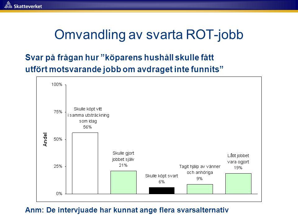 Omvandling av svarta ROT-jobb