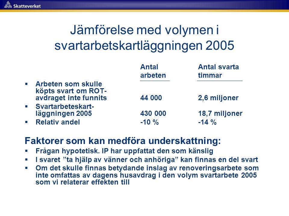 Jämförelse med volymen i svartarbetskartläggningen 2005