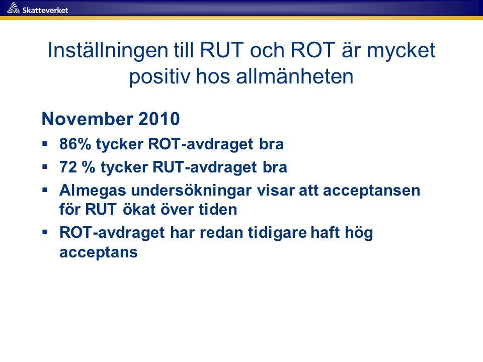 Inställningen till RUT och ROT är mycket positiv hos allmänheten