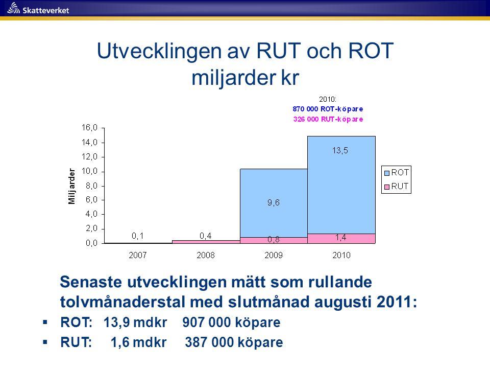 Utvecklingen av RUT och ROT miljarder kr