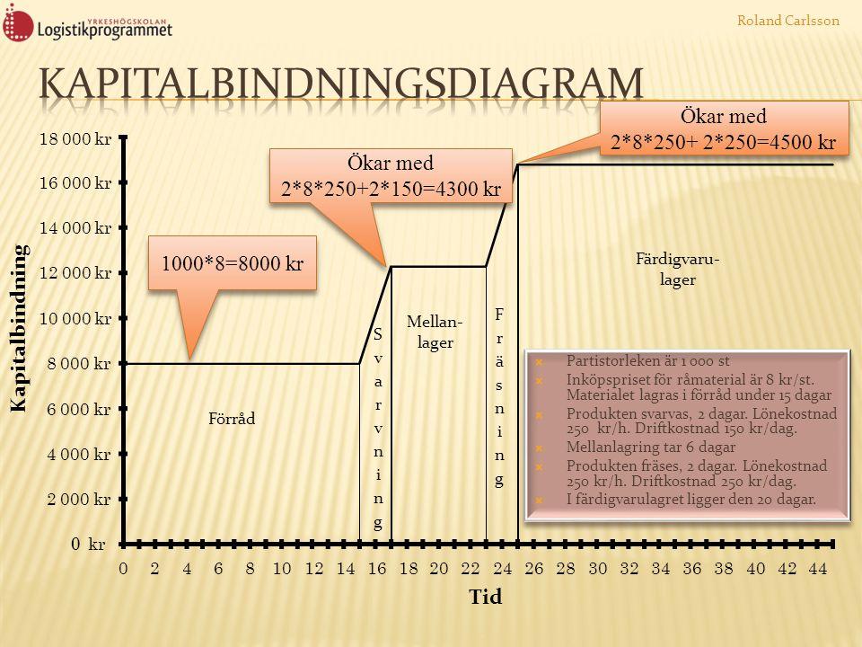 Kapitalbindningsdiagram