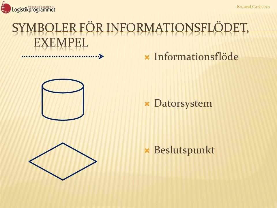 Symboler för Informationsflödet, exempel