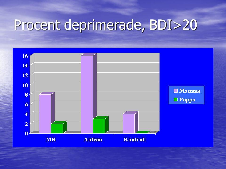 Procent deprimerade, BDI>20
