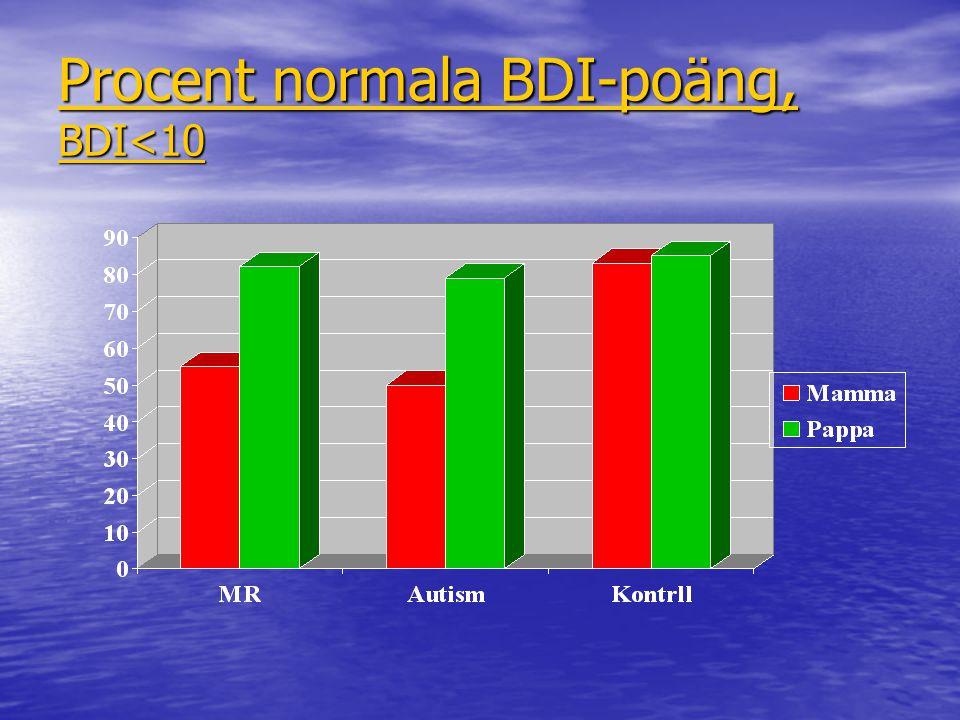 Procent normala BDI-poäng, BDI<10