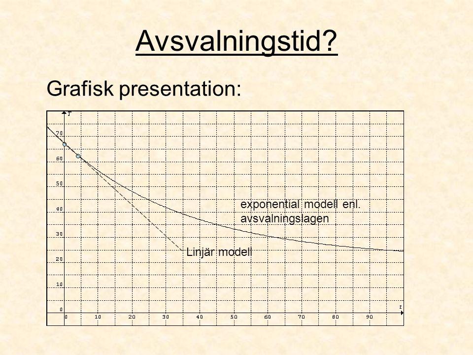 Avsvalningstid Grafisk presentation: