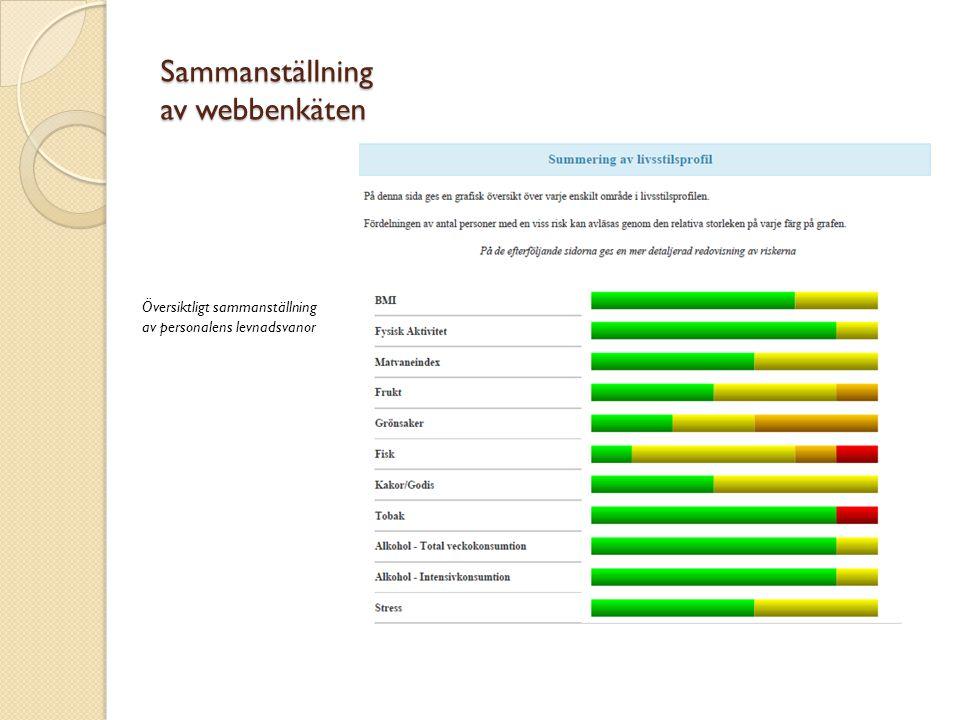 Sammanställning av webbenkäten