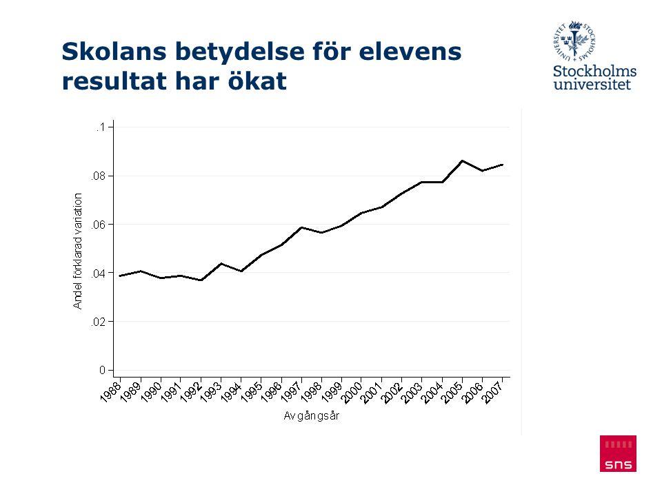 Skolans betydelse för elevens resultat har ökat