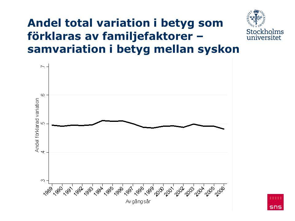 Andel total variation i betyg som förklaras av familjefaktorer – samvariation i betyg mellan syskon
