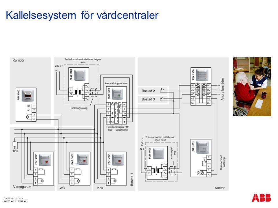 Kallelsesystem för vårdcentraler