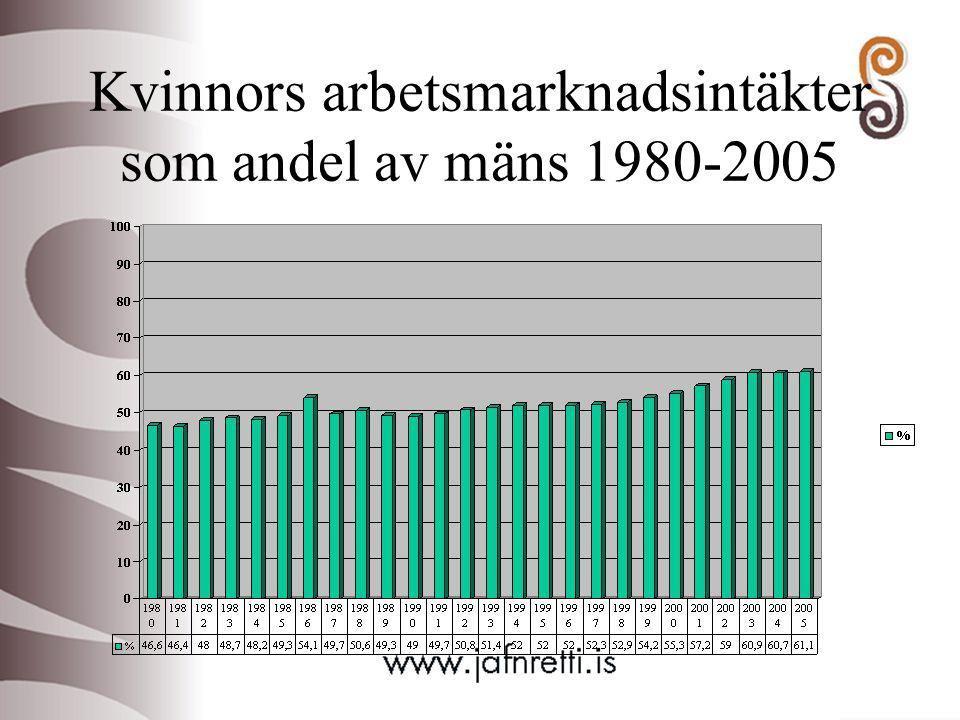 Kvinnors arbetsmarknadsintäkter som andel av mäns 1980-2005
