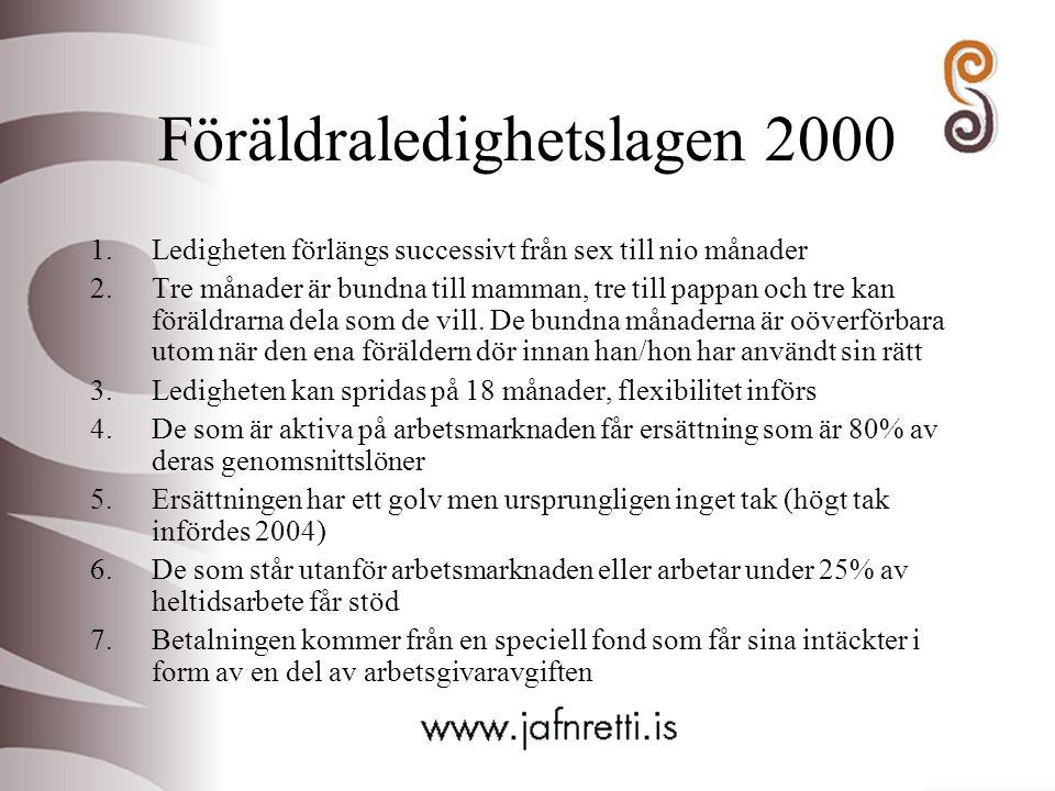 Föräldraledighetslagen 2000