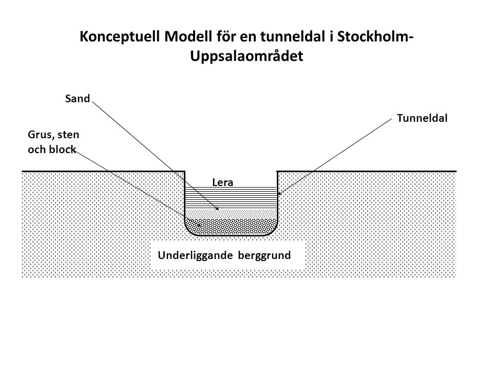 Konceptuell Modell för en tunneldal i Stockholm- Uppsalaområdet