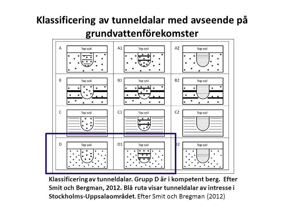 Klassificering av tunneldalar med avseende på grundvattenförekomster