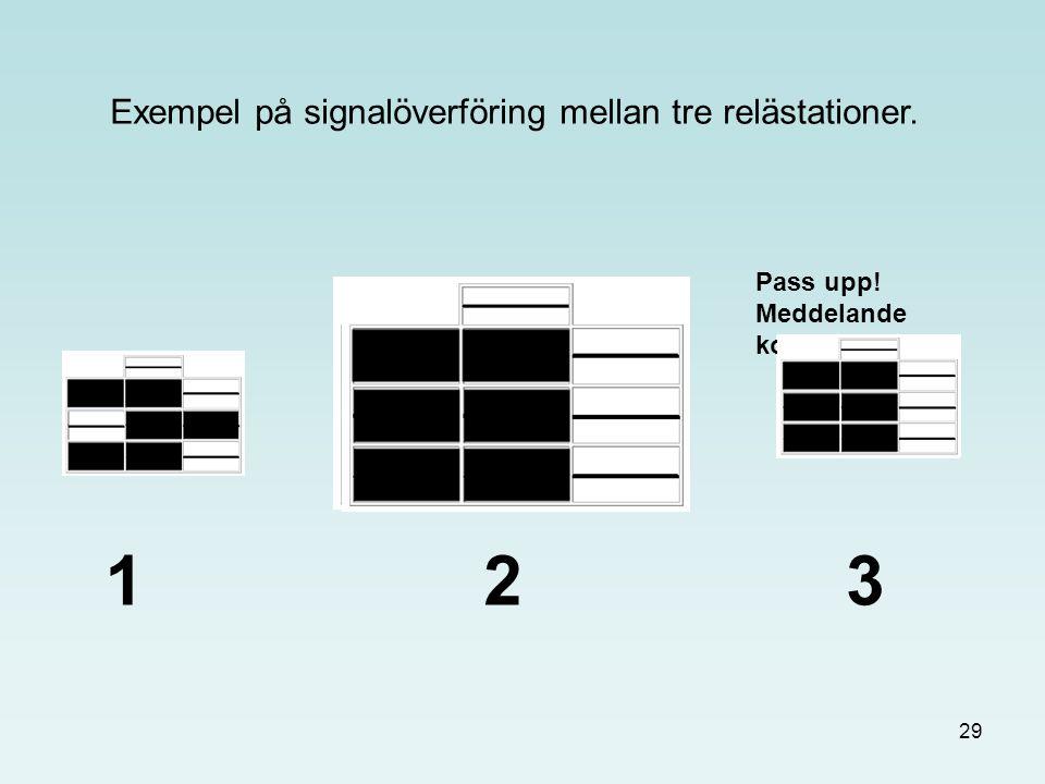 Exempel på signalöverföring mellan tre relästationer.