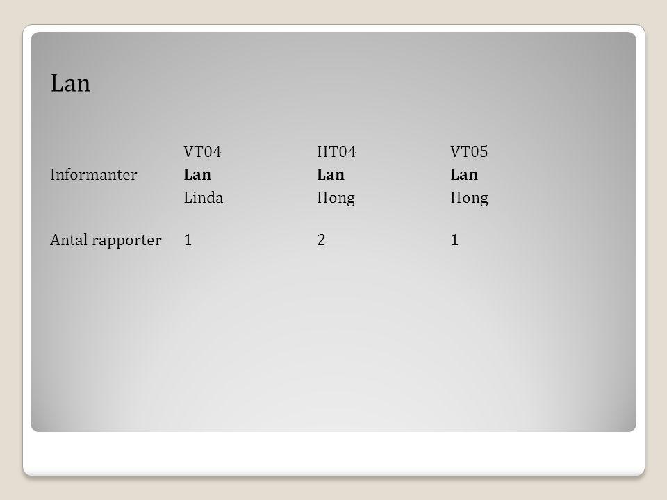 Lan Informanter Lan Lan Lan Linda Hong Hong Antal rapporter 1 2 1