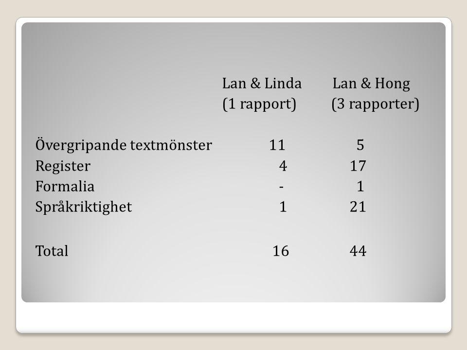 Lan & Linda Lan & Hong (1 rapport) (3 rapporter) Övergripande textmönster 11 5.
