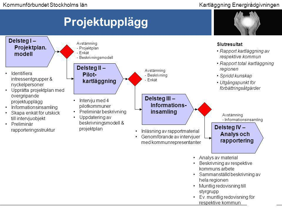 Projektupplägg Delsteg I – Projektplan. modell