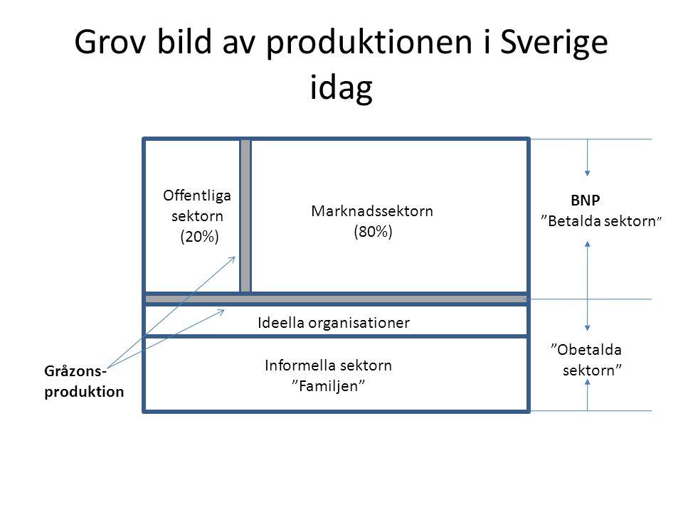Grov bild av produktionen i Sverige idag