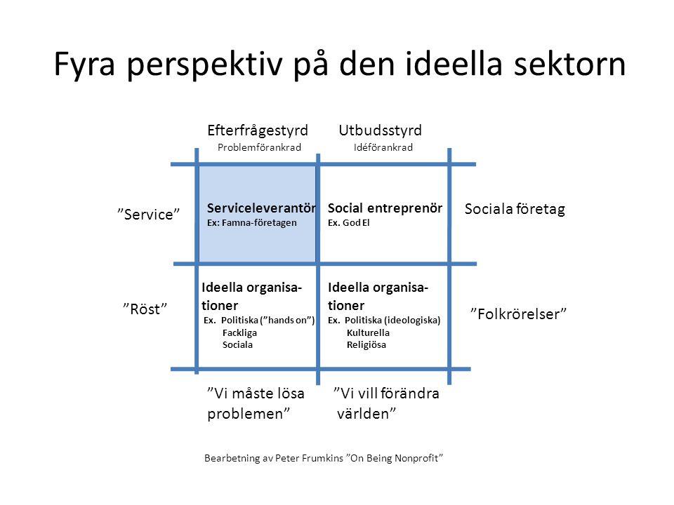 Fyra perspektiv på den ideella sektorn
