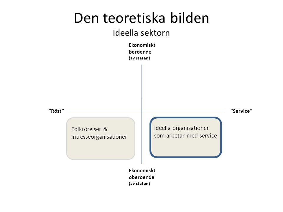 Den teoretiska bilden Ideella sektorn