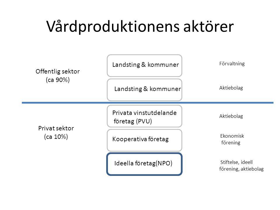 Vårdproduktionens aktörer