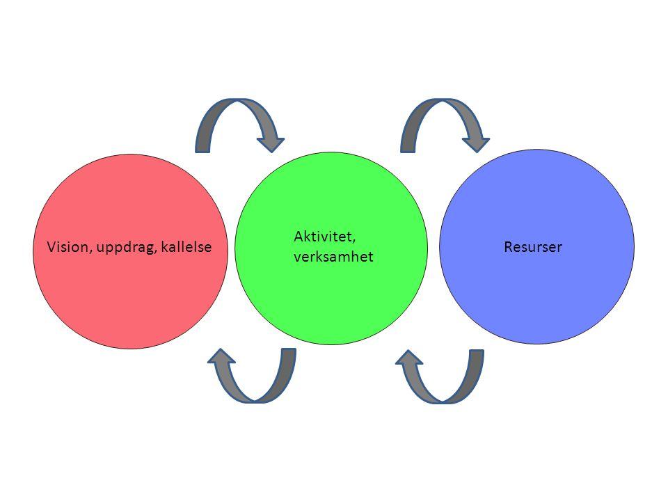 Aktivitet, verksamhet Vision, uppdrag, kallelse Resurser