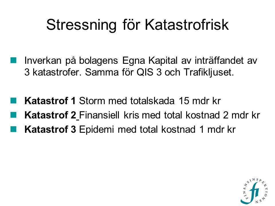 Stressning för Katastrofrisk