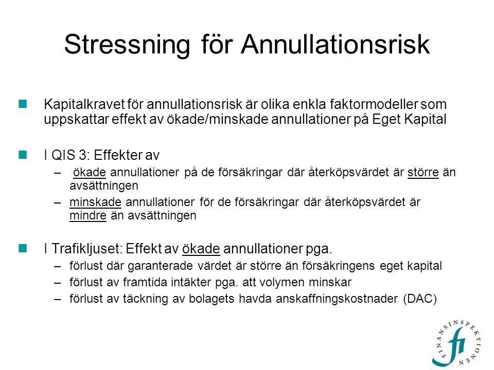Stressning för Annullationsrisk