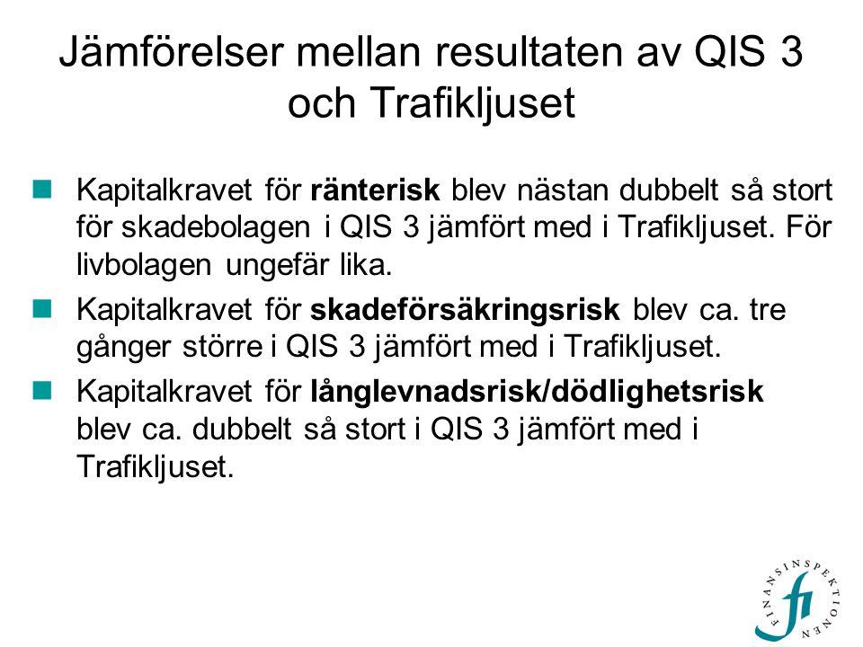 Jämförelser mellan resultaten av QIS 3 och Trafikljuset