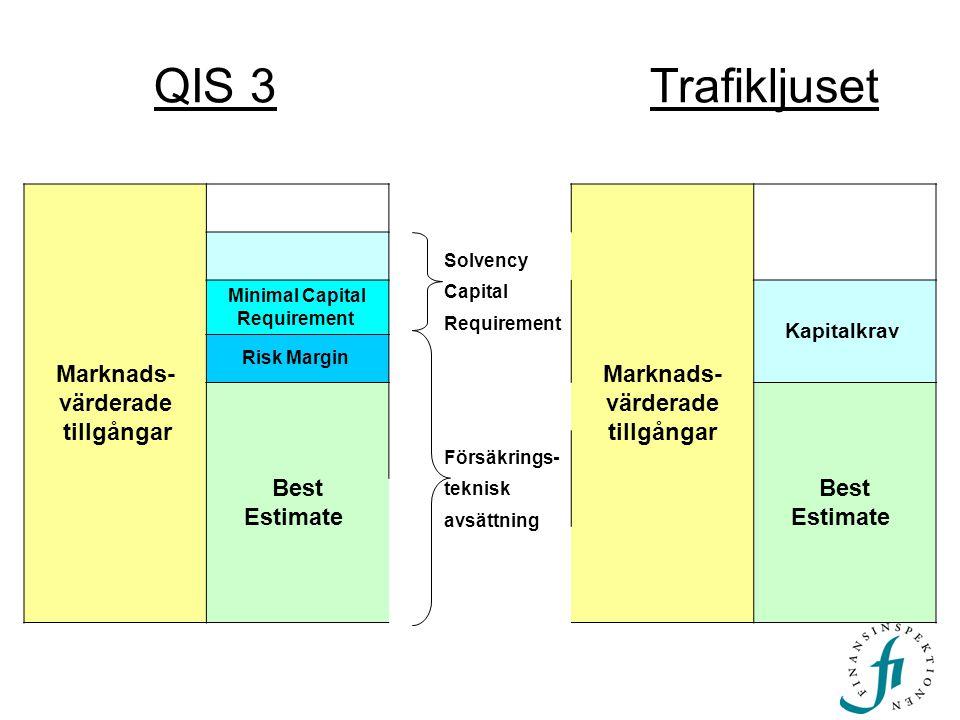 QIS 3 Trafikljuset Marknads- värderade tillgångar tillgångar Best
