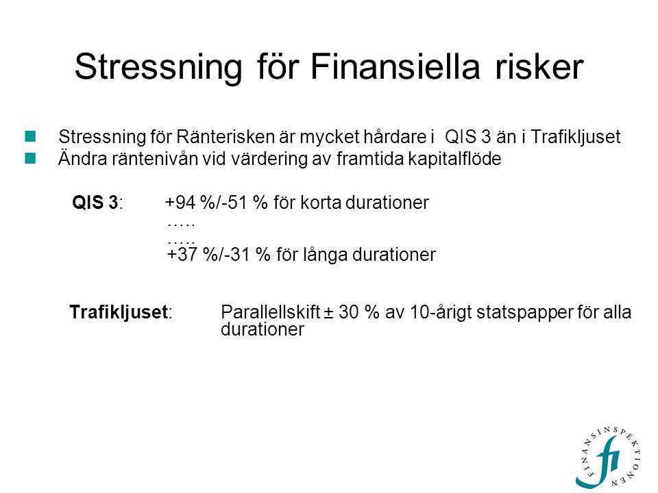 Stressning för Finansiella risker