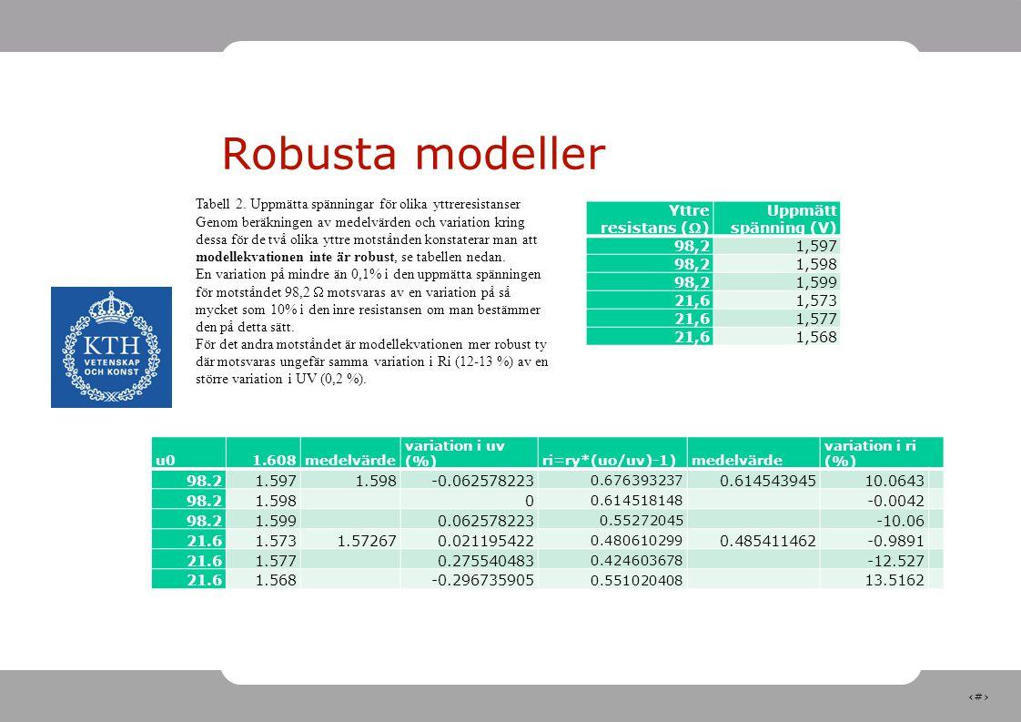 Robusta modeller Tabell 2. Uppmätta spänningar för olika yttreresistanser.