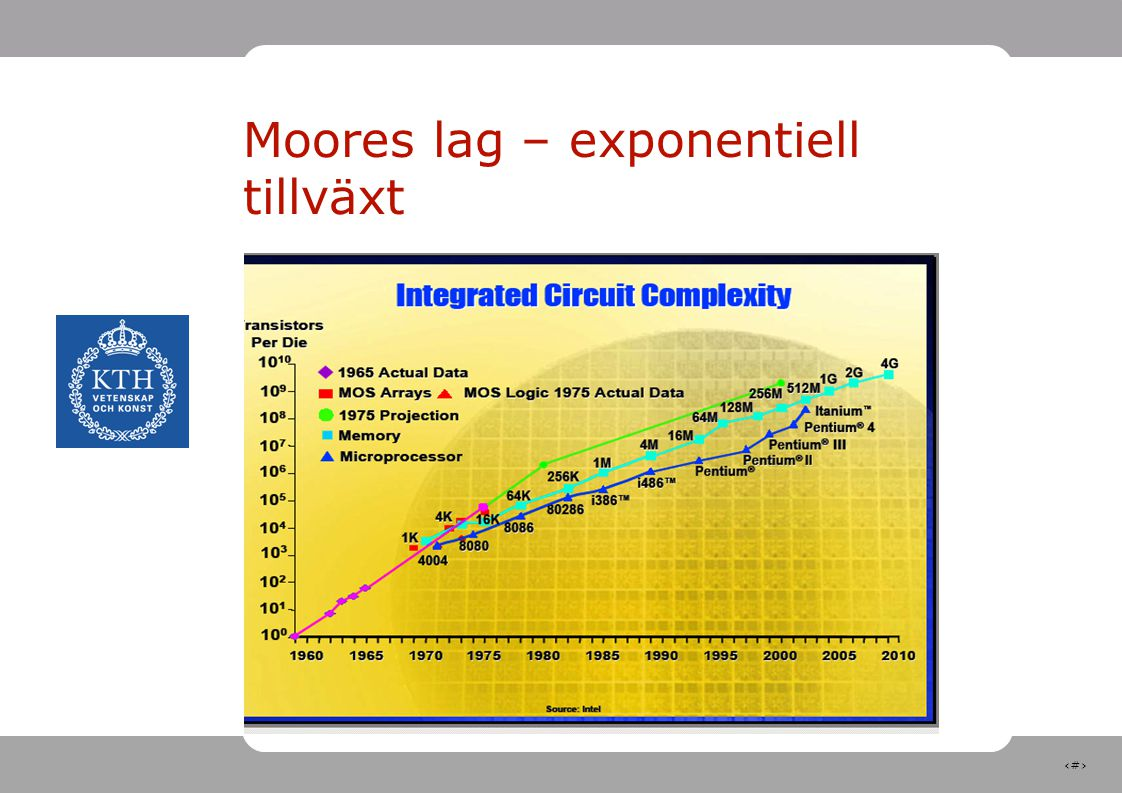 Moores lag – exponentiell tillväxt