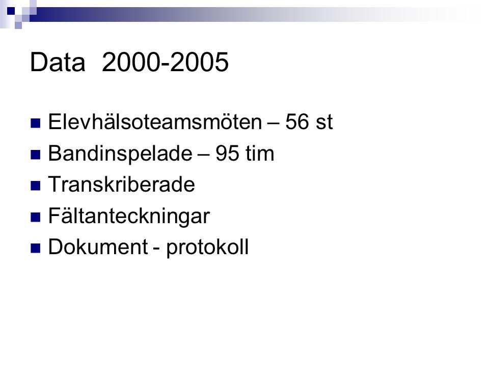 Data 2000-2005 Elevhälsoteamsmöten – 56 st Bandinspelade – 95 tim