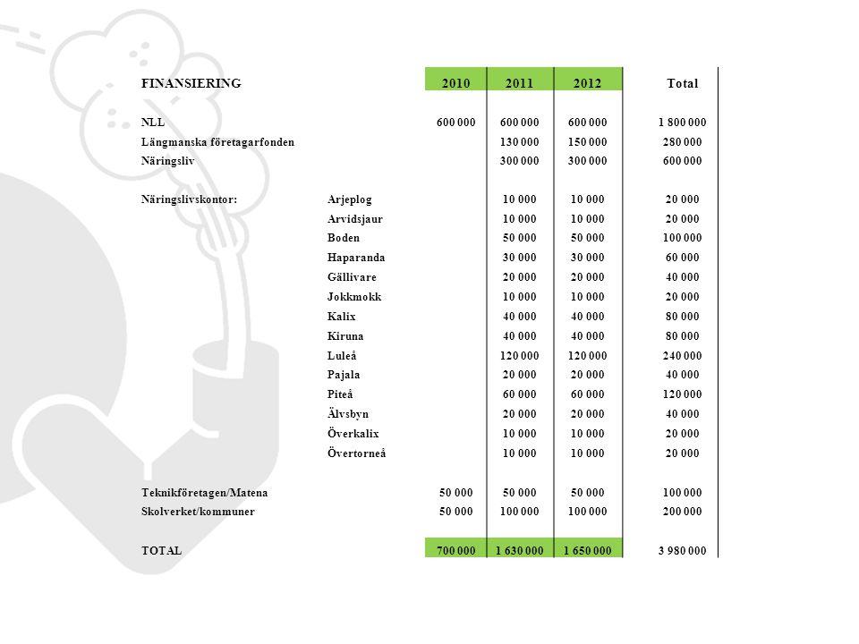 Aktivteter lokalt (lärare, företag) Personlig kontakt via telefon