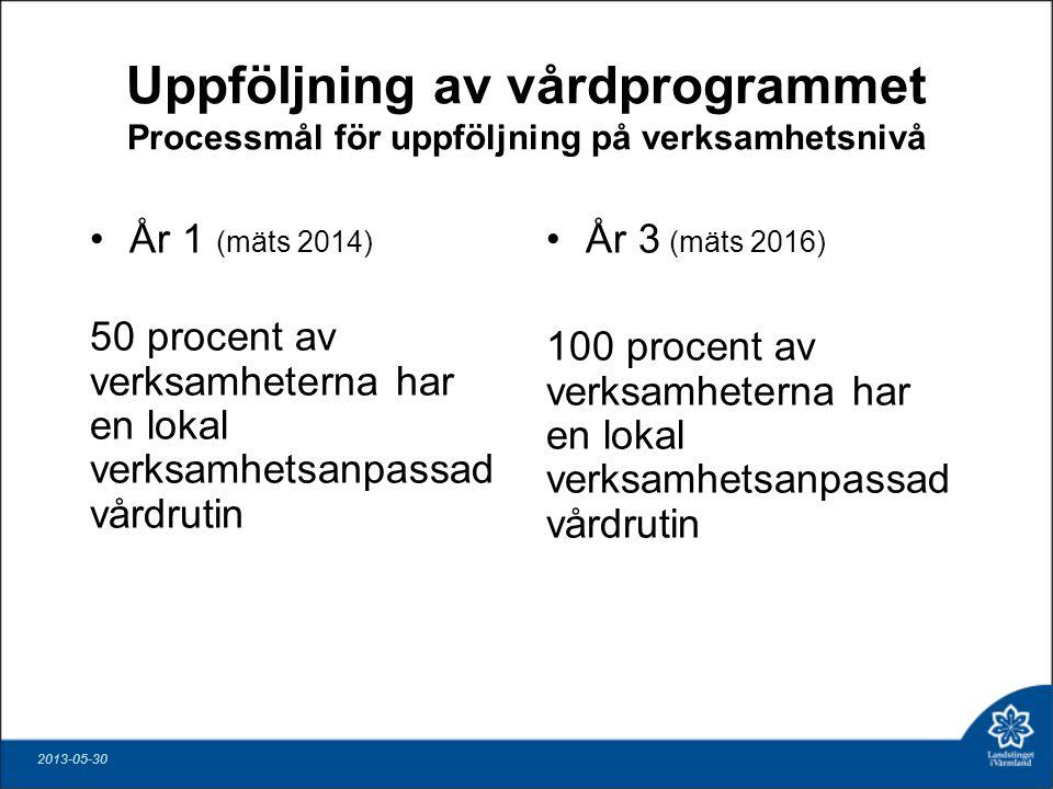 Uppföljning av vårdprogrammet Processmål för uppföljning på verksamhetsnivå