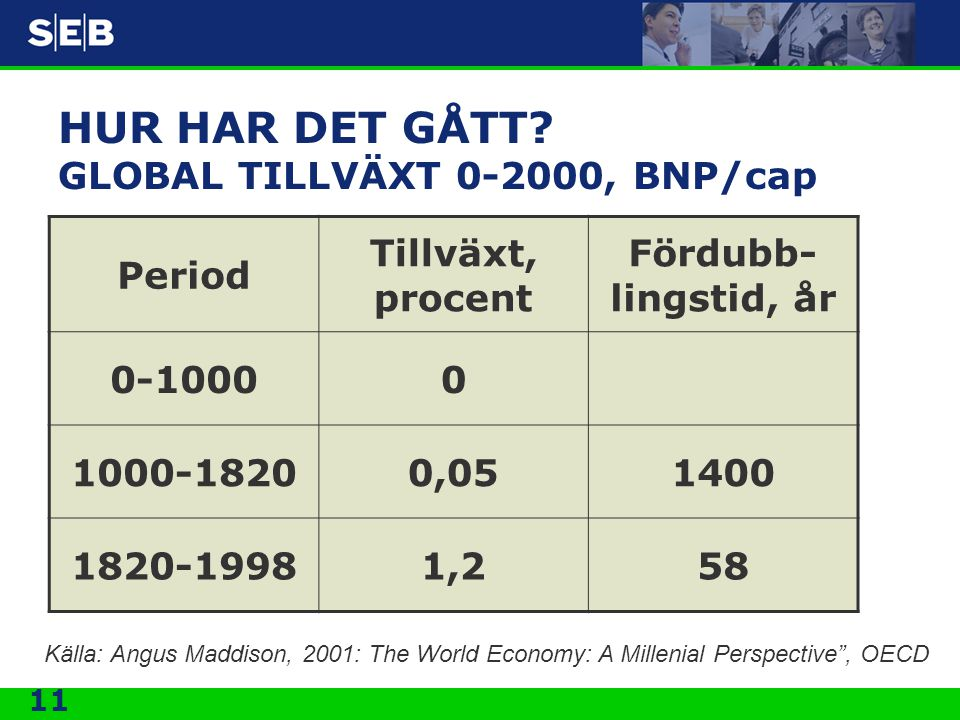 HUR HAR DET GÅTT GLOBAL TILLVÄXT 0-2000, BNP/cap
