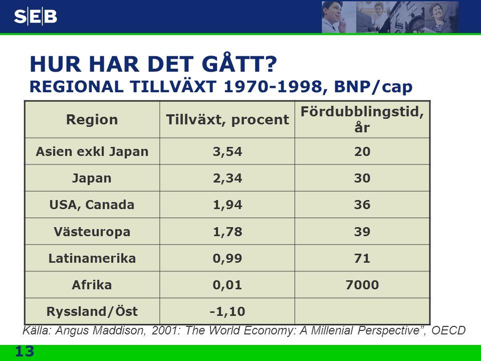 HUR HAR DET GÅTT REGIONAL TILLVÄXT 1970-1998, BNP/cap