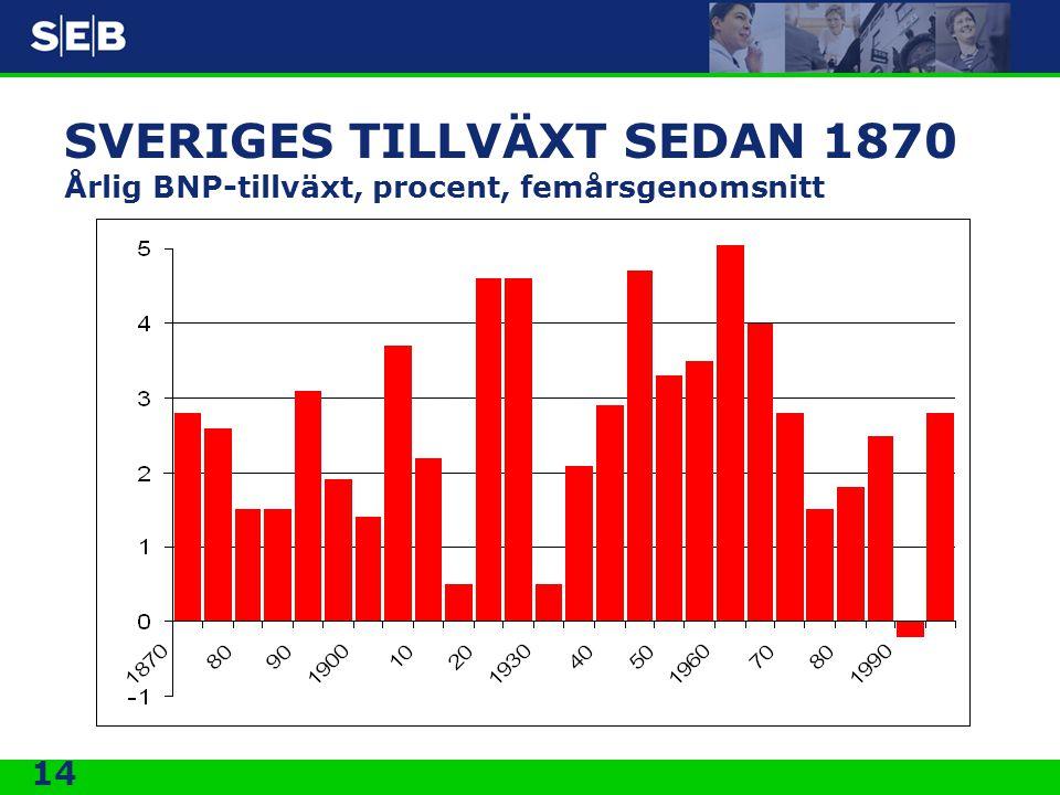SVERIGES TILLVÄXT SEDAN 1870 Årlig BNP-tillväxt, procent, femårsgenomsnitt