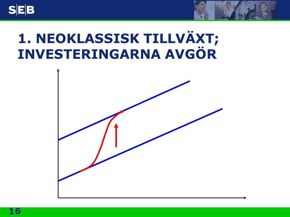 1. NEOKLASSISK TILLVÄXT; INVESTERINGARNA AVGÖR