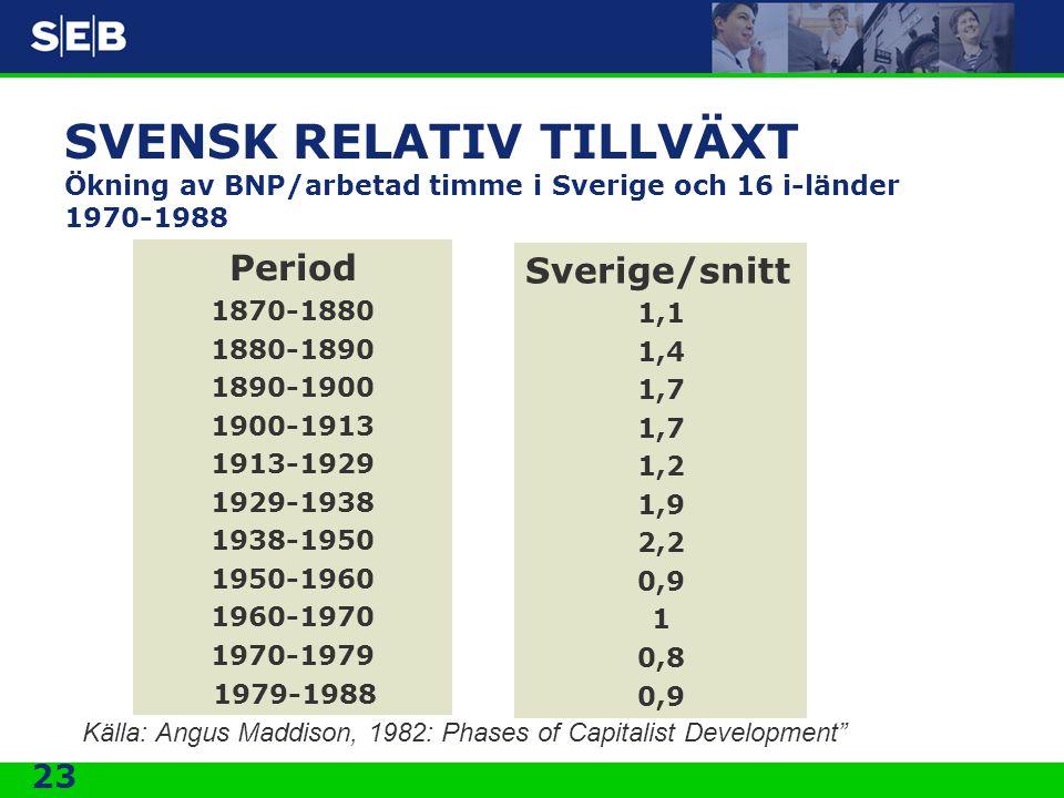 SVENSK RELATIV TILLVÄXT Ökning av BNP/arbetad timme i Sverige och 16 i-länder 1970-1988