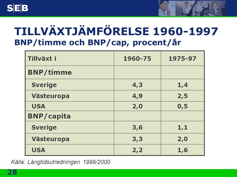 TILLVÄXTJÄMFÖRELSE 1960-1997 BNP/timme och BNP/cap, procent/år