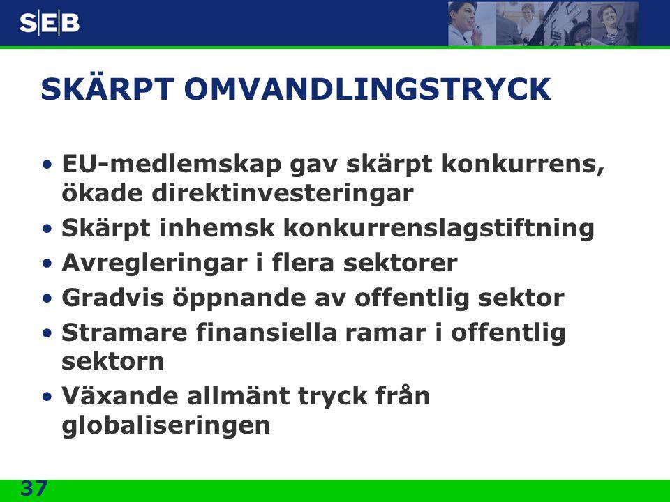 SKÄRPT OMVANDLINGSTRYCK