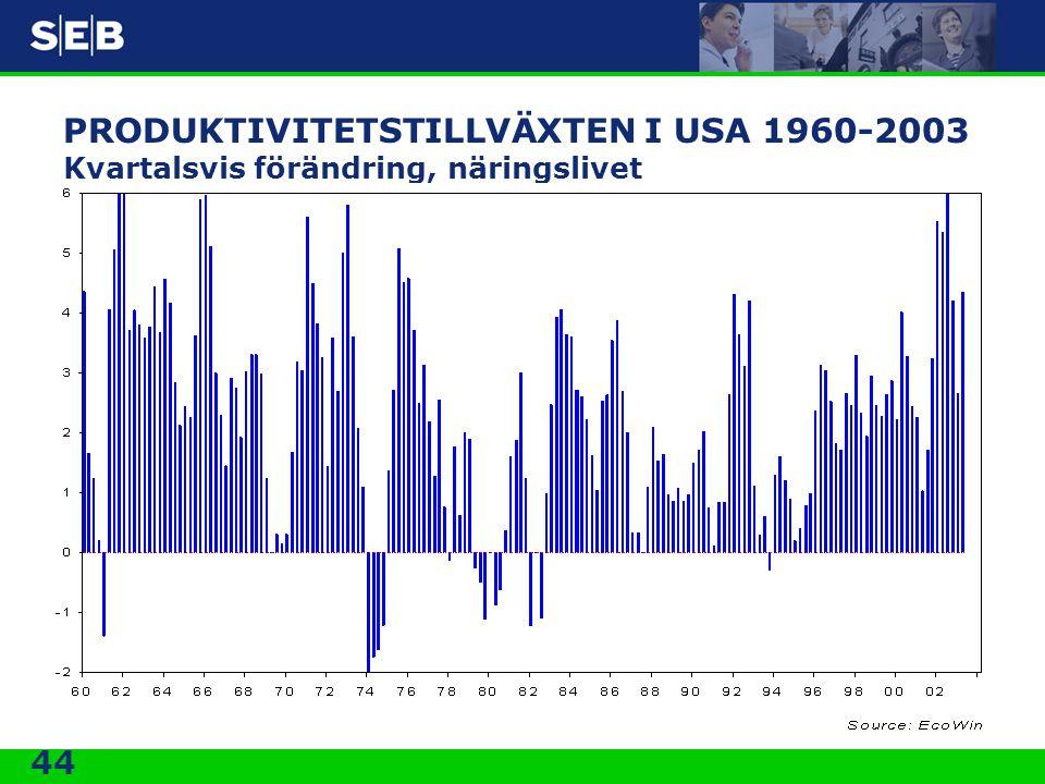 PRODUKTIVITETSTILLVÄXTEN I USA 1960-2003 Kvartalsvis förändring, näringslivet