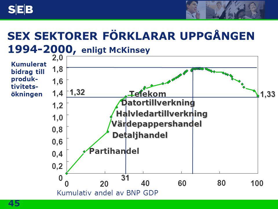 SEX SEKTORER FÖRKLARAR UPPGÅNGEN 1994-2000, enligt McKinsey