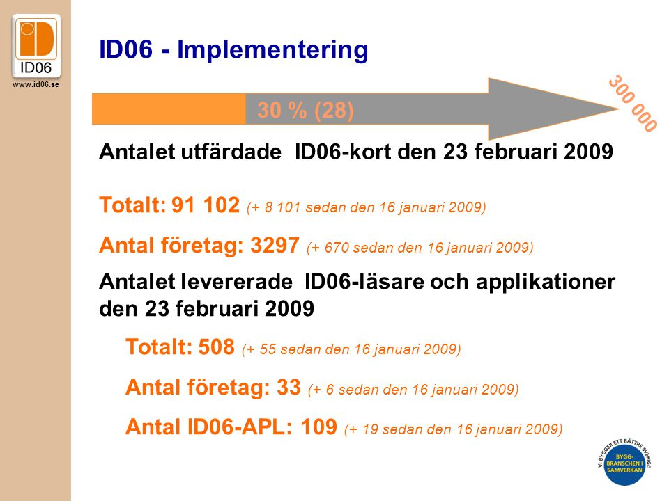 ID06 - Implementering 30 % (28)