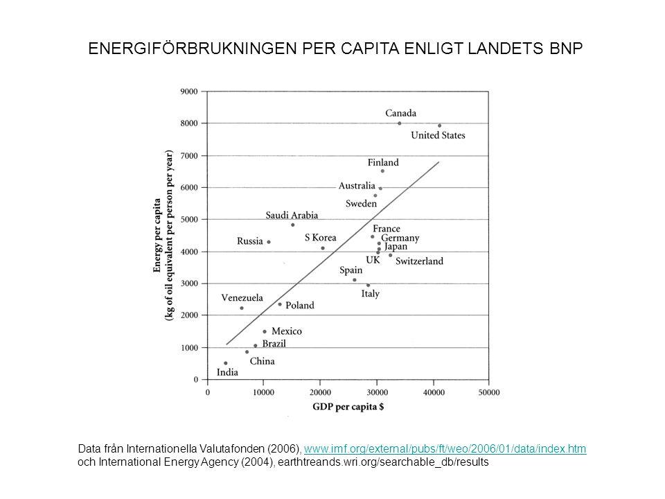 ENERGIFÖRBRUKNINGEN PER CAPITA ENLIGT LANDETS BNP