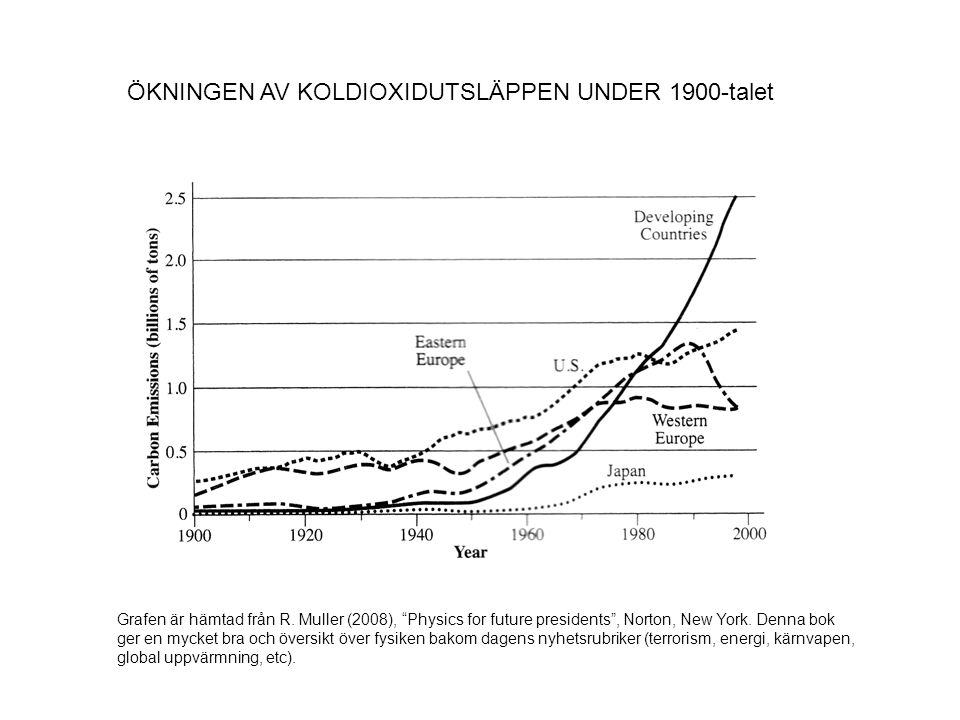 ÖKNINGEN AV KOLDIOXIDUTSLÄPPEN UNDER 1900-talet