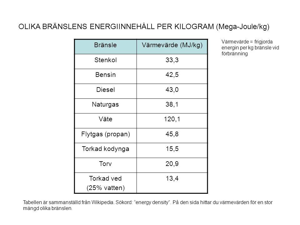OLIKA BRÄNSLENS ENERGIINNEHÅLL PER KILOGRAM (Mega-Joule/kg)