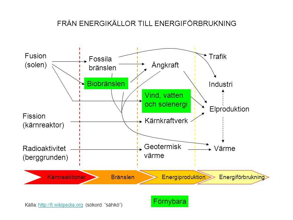 FRÅN ENERGIKÄLLOR TILL ENERGIFÖRBRUKNING